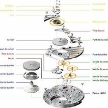 Les composants d'un mouvement mécanique